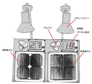 102太陽光発電単結晶・多結晶セル比較装置